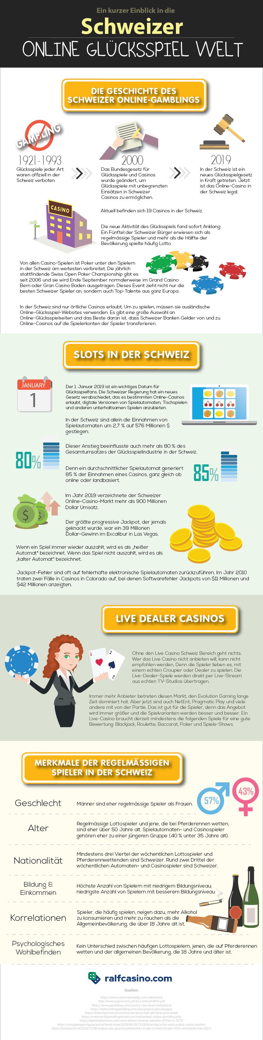 Infografiken Glücksspiel in der Schweiz